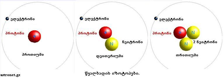 სამყაროს პირველი ელემენტები: წყალბადი, ჰელიუმი, ლითიუმი