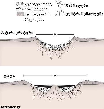 krateris sqema