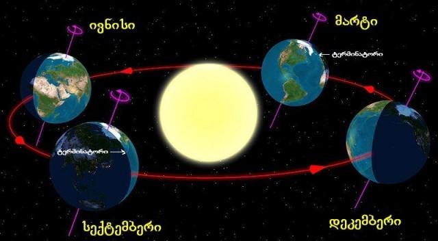მზის დგომა, თანაბარდღეობა და სეზონების ცვლილება