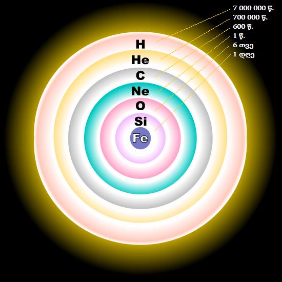 სურ 12 - მასიურ ვარსკვლავებში მძიმე ელემენტების ს