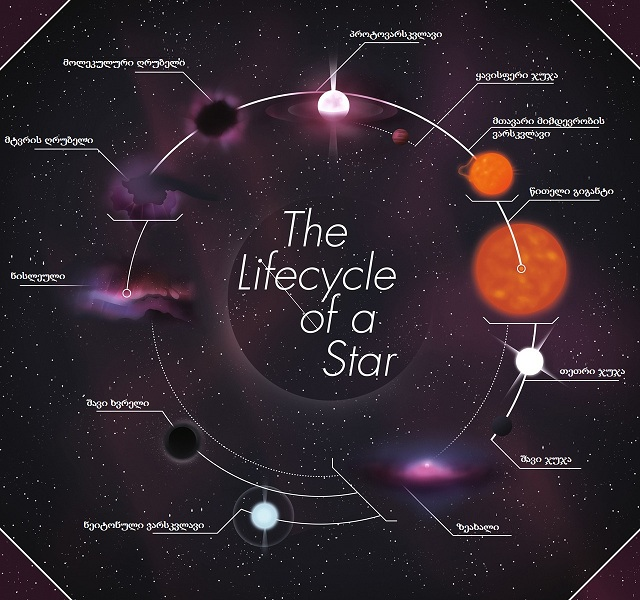 სურ 15 - The Life Cycle Of A Star