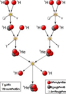 სურ 4 - proton-proton ჯაჭვი