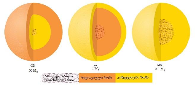 სურ 5 - ვარსკვლავების შინაგანი სტრუქტურა