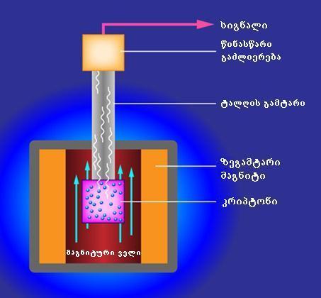 ciklotinuli eleqtroni
