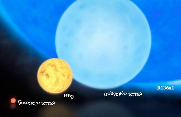 რაზეა დამოკიდებული ვარსკვლავის ზომა