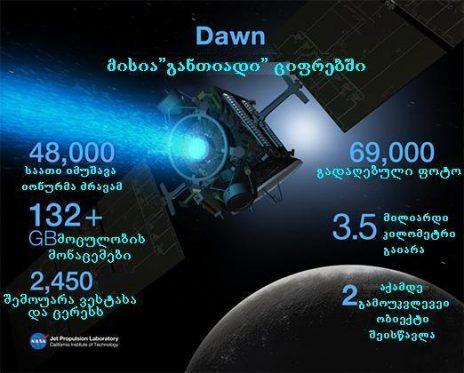 """NASA """"Dawn""""-ის მისიის გაგრძელების შესაძლებლობას განიხილავს"""