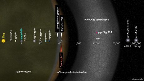 Gliese 710 გვიხლოვდება