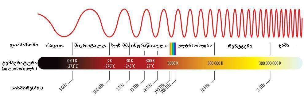 sivshireebi-temperaturebi
