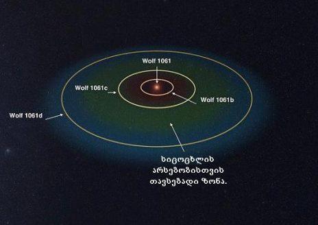 Wolf 1061-ის მწვანე ზონა