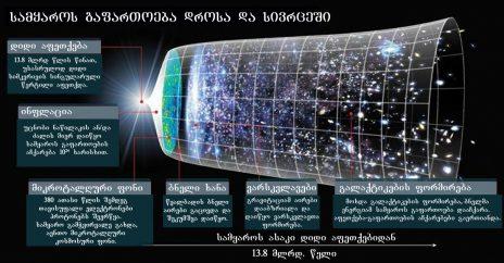 როგორ შეიძლება სამყაროს დიამეტრი მის ასაკს აჭარბებდეს?