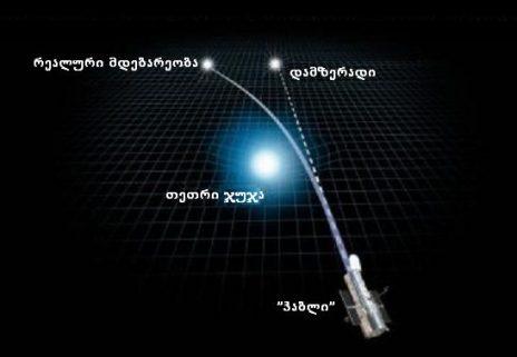 აინშტაინის თეორიის კიდევ ერთი მტკიცებულება