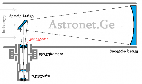 ტელესკოპების შავი სია